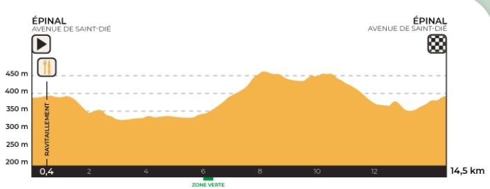 Profil course en ligne championnat de france