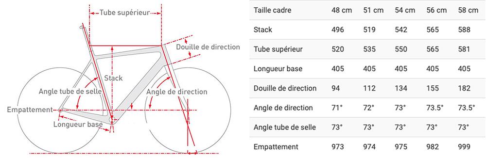 Guide des tailles Cervélo S5