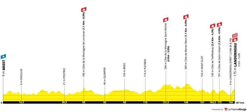 Profil Étape 1 Tour de France