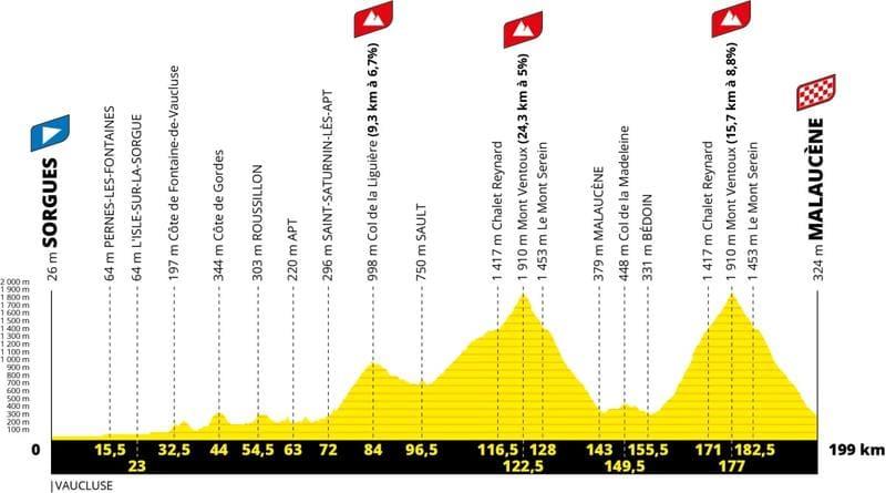 Profil Étape 11 Tour de France