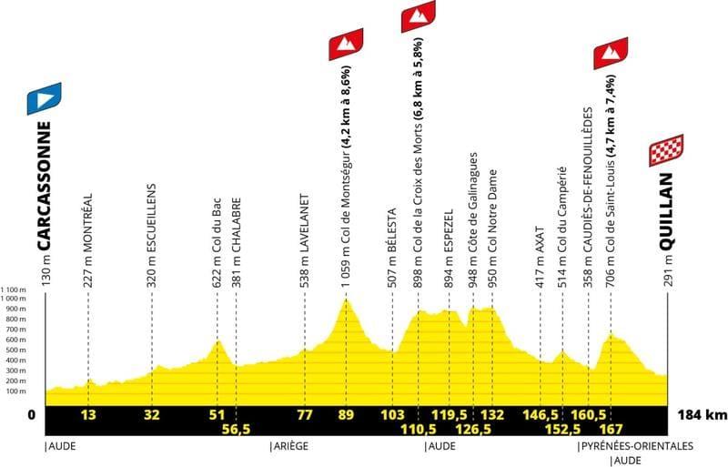 Profil Étape 14 Tour de France