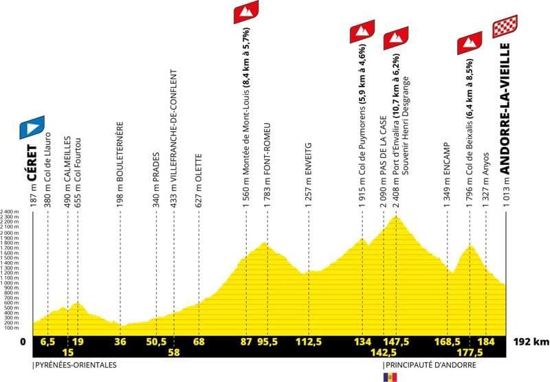 Profil Étape 15 Tour de France