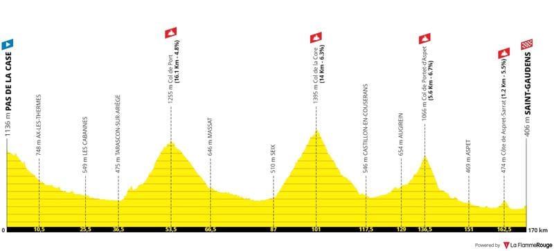 Profil Étape 16 Tour de France