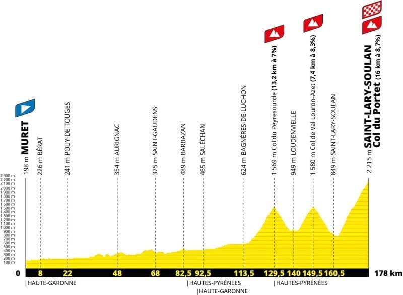 Profil Étape 17 Tour de France