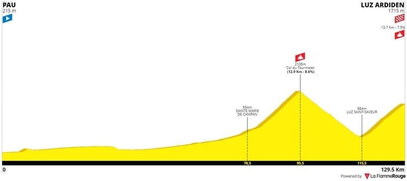 Profil Étape 18 Tour de France