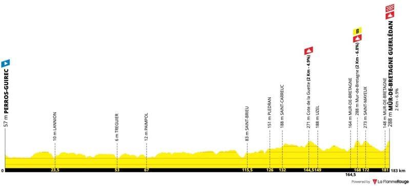 Profil Étape 2 Tour de France