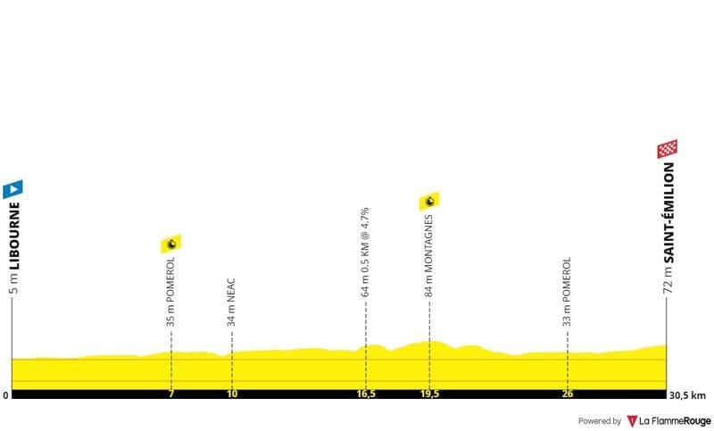 Profil Étape 20 Tour de France