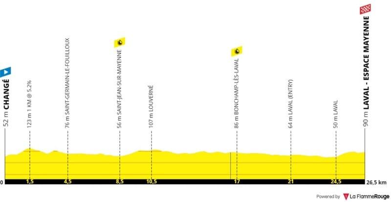 Profil Étape 5 Tour de France
