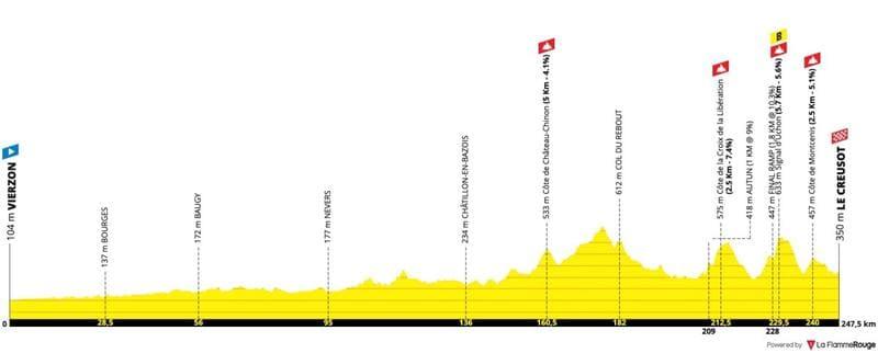 Profil Étape 7 Tour de France