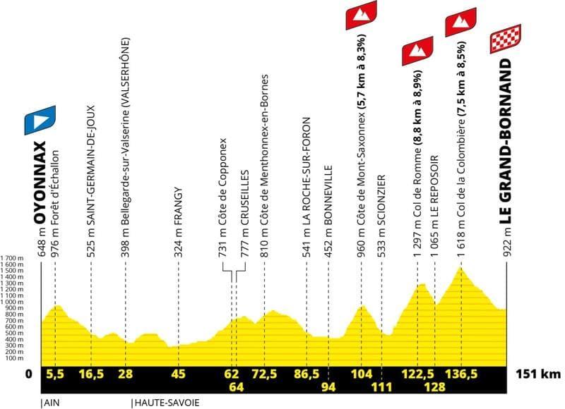 Profil Étape 8 Tour de France