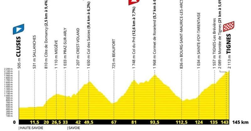 Profil Étape 9 Tour de France