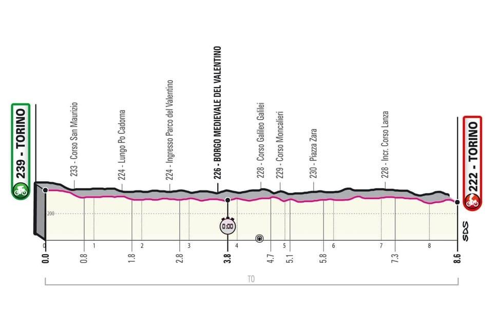 Profil étape 1 Giro 2021