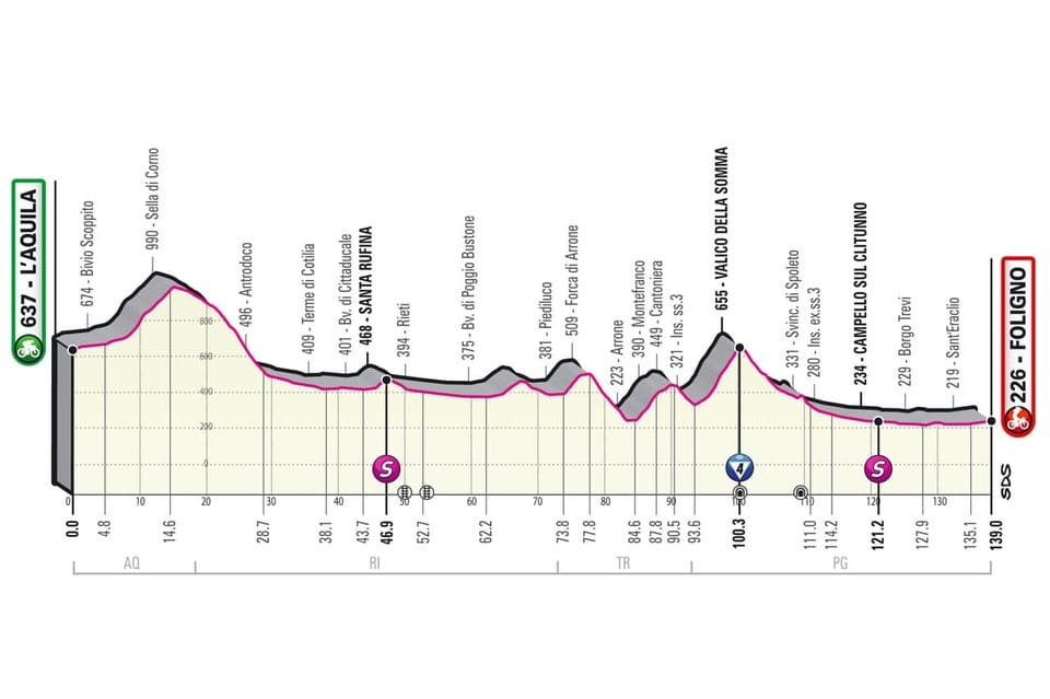 Profil étape 10 Giro 2021