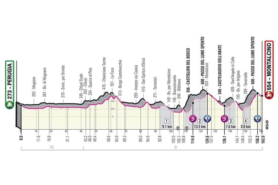 Profil étape 11 Giro 2021