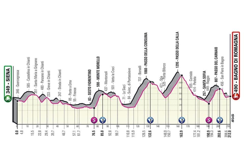 Profil étape 12 Giro 2021