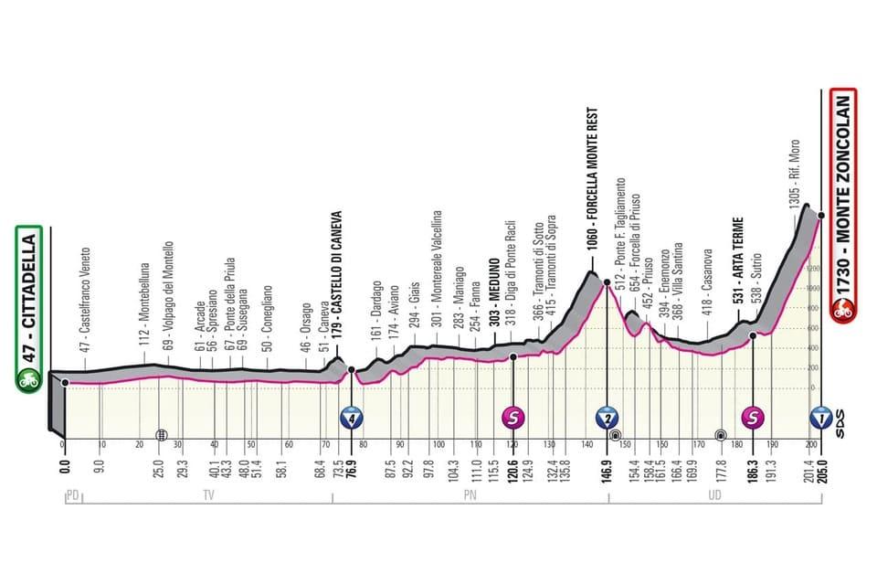 Profil étape 14 Giro 2021