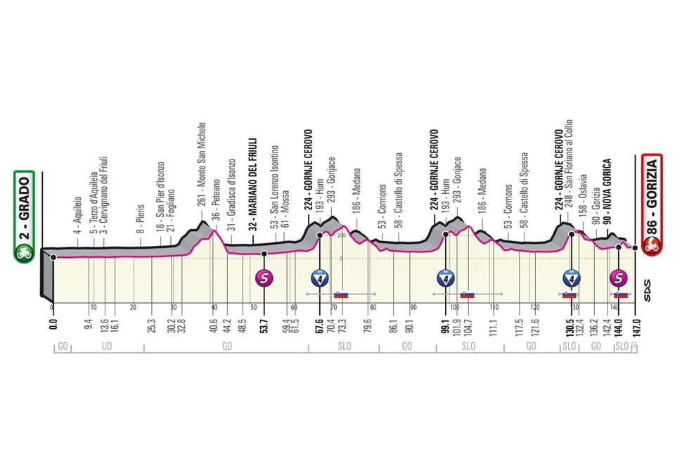 Profil étape 15 Giro 2021