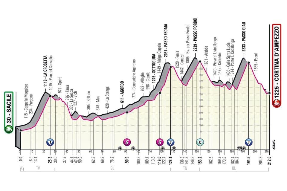 Profil étape 16 Giro 2021