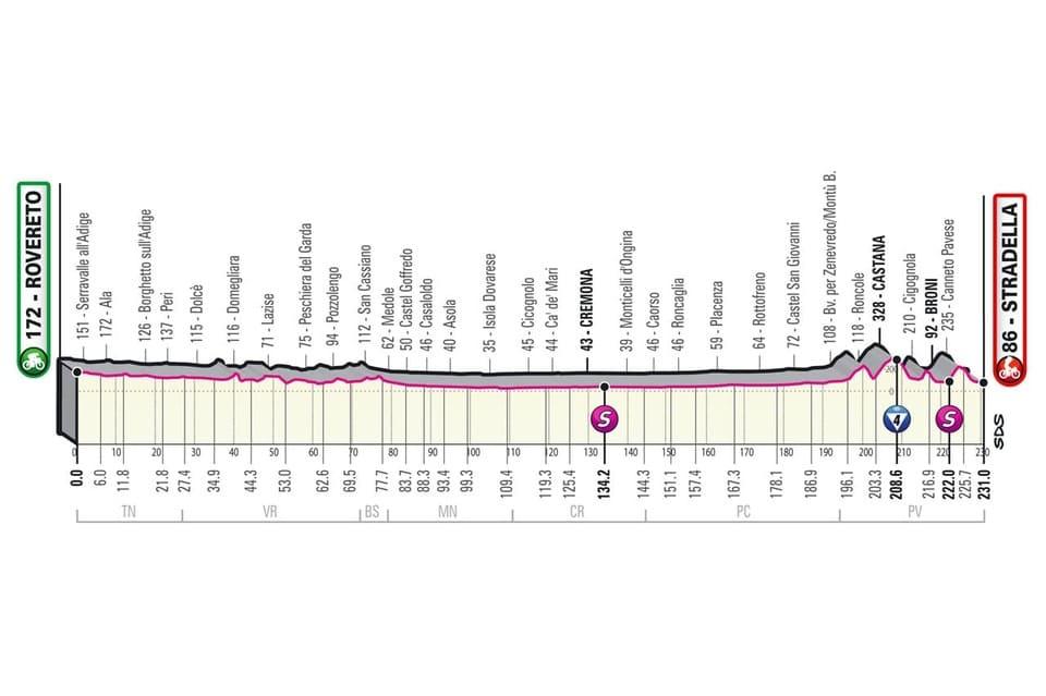Profil étape 18 Giro 2021
