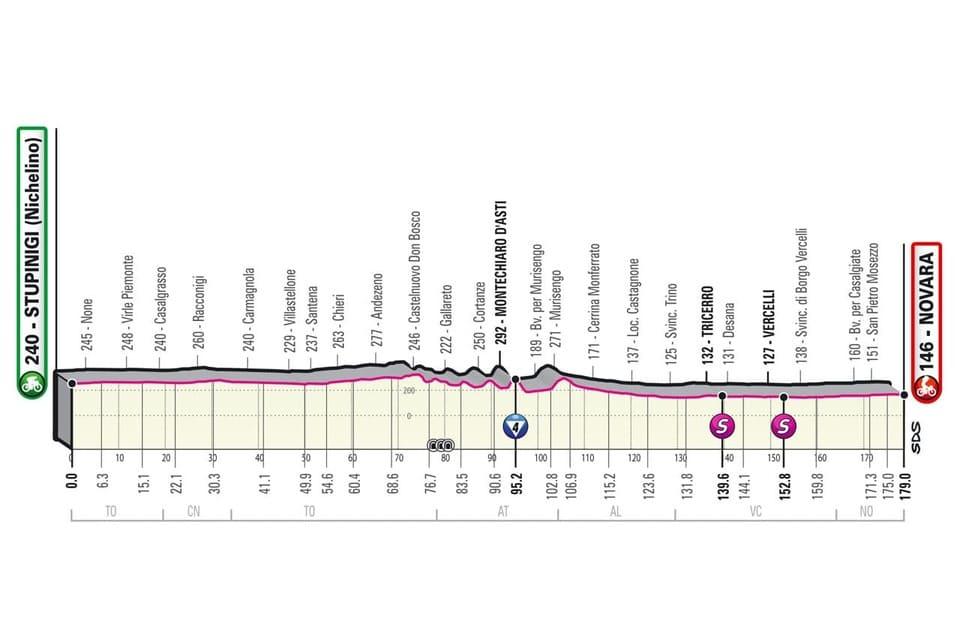 Profil étape 2 Giro 2021