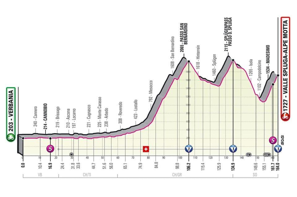 Profil étape 20 Giro 2021