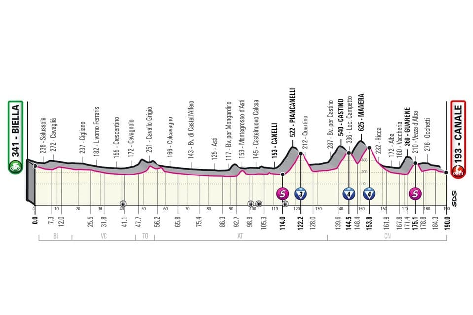 Profil étape 3 Giro 2021