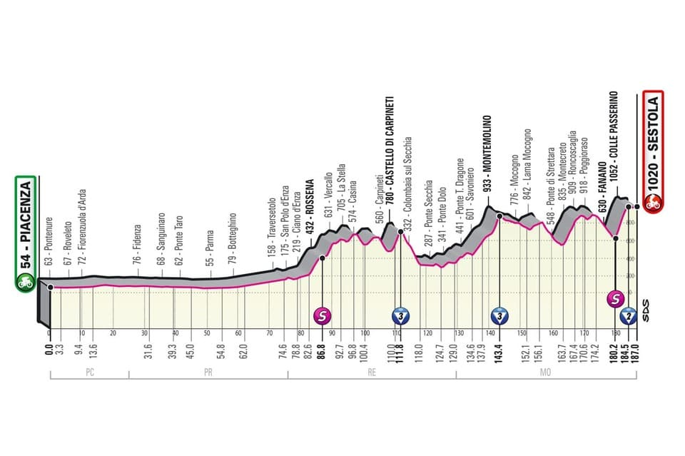 Profil étape 4 Giro 2021