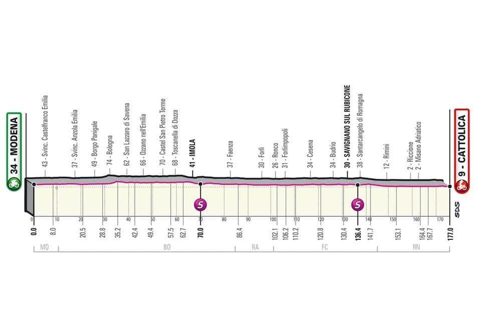 Profil étape 5 Giro 2021