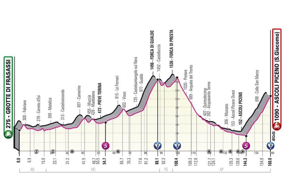 Profil étape 6 Giro 2021
