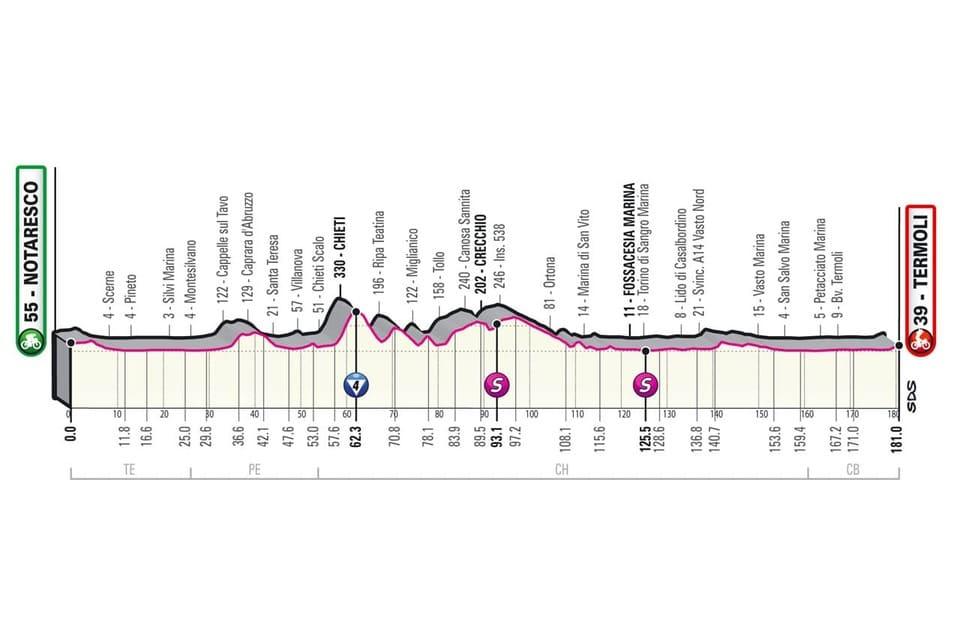 Profil Étape 7 Giro 2021