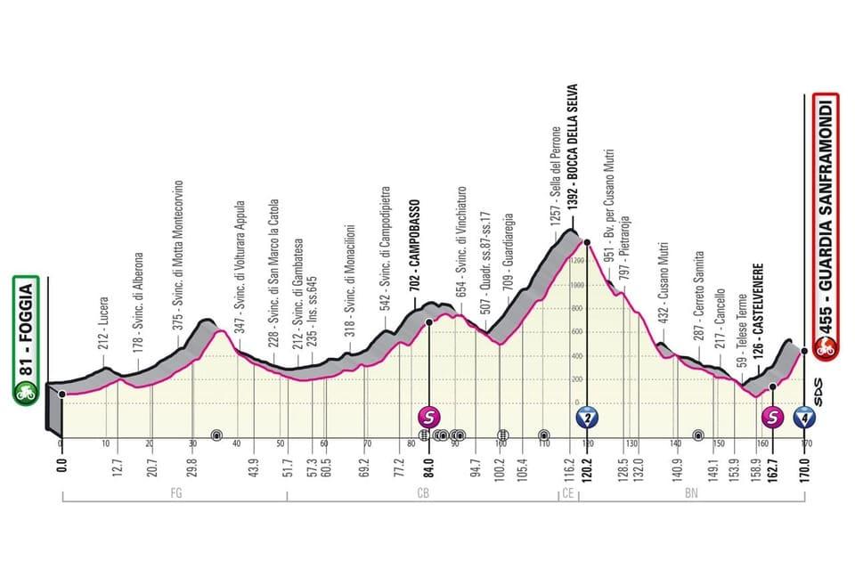 Profil étape 8 Giro 2021