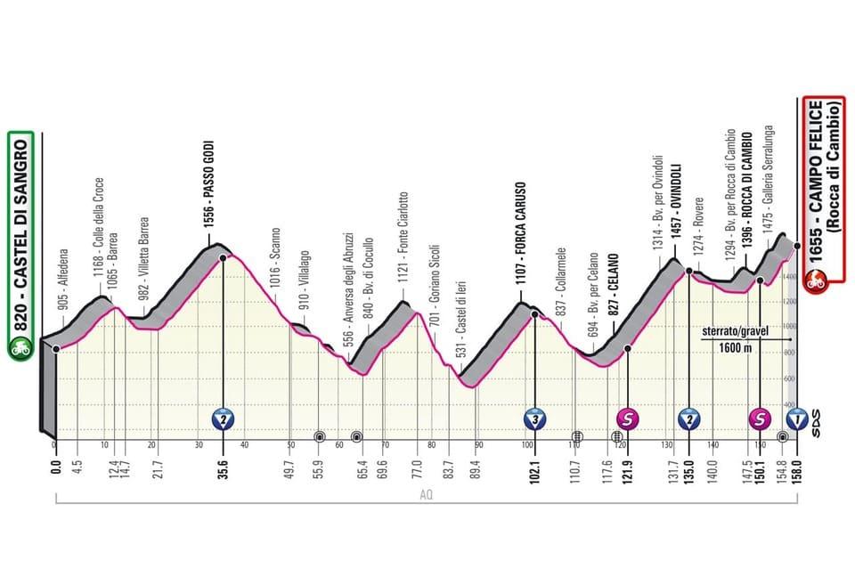 Profil étape 9 Giro 2021