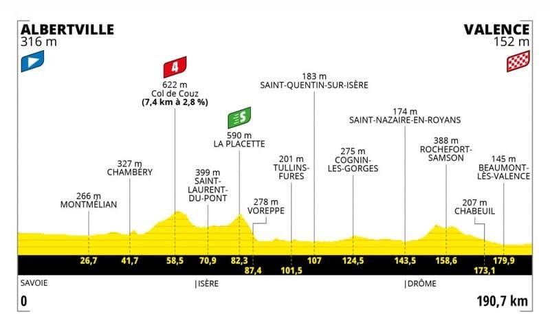 Profil Étape 10 Tour de France