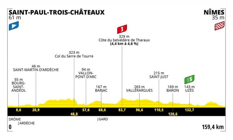 Profil Étape 12 Tour de France
