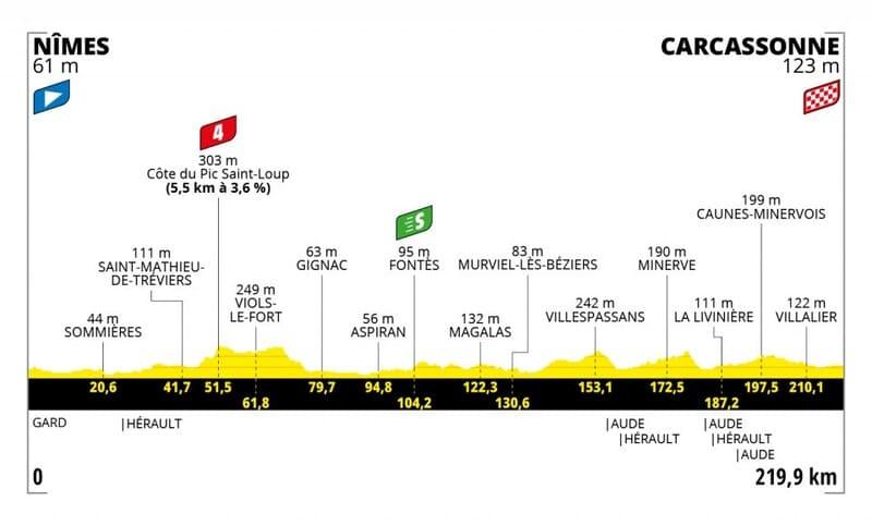 Profil Étape 13 Tour de France