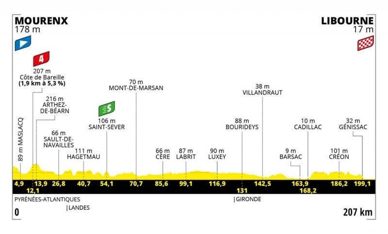 Profil Étape 19 Tour de France