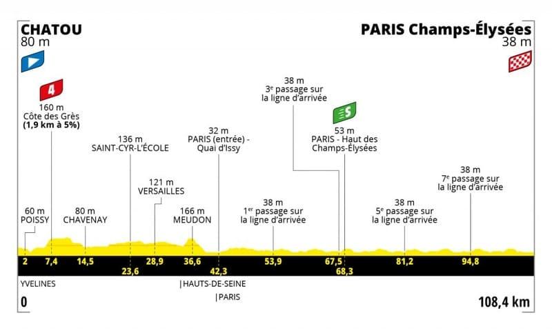 Profil Étape 21 Tour de France