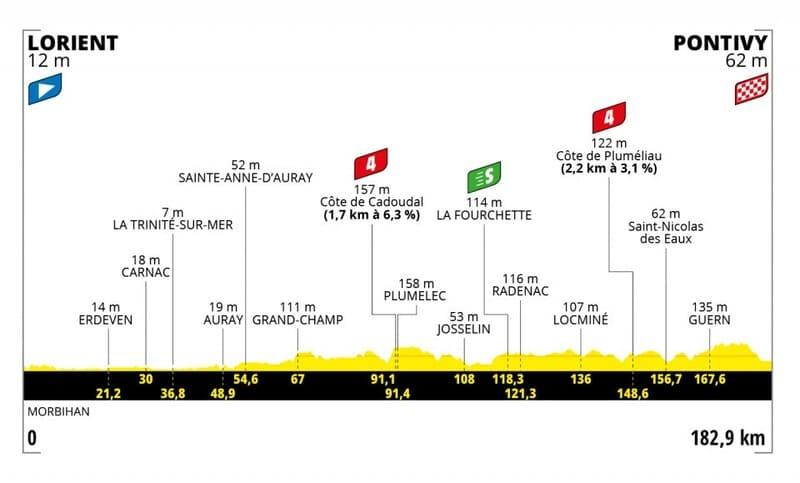 Profil Étape 3 Tour de France