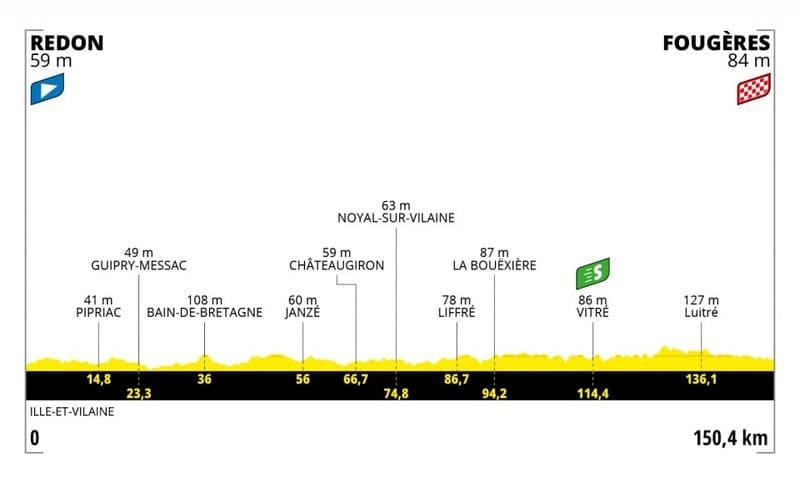 Profil Étape 4 Tour de France