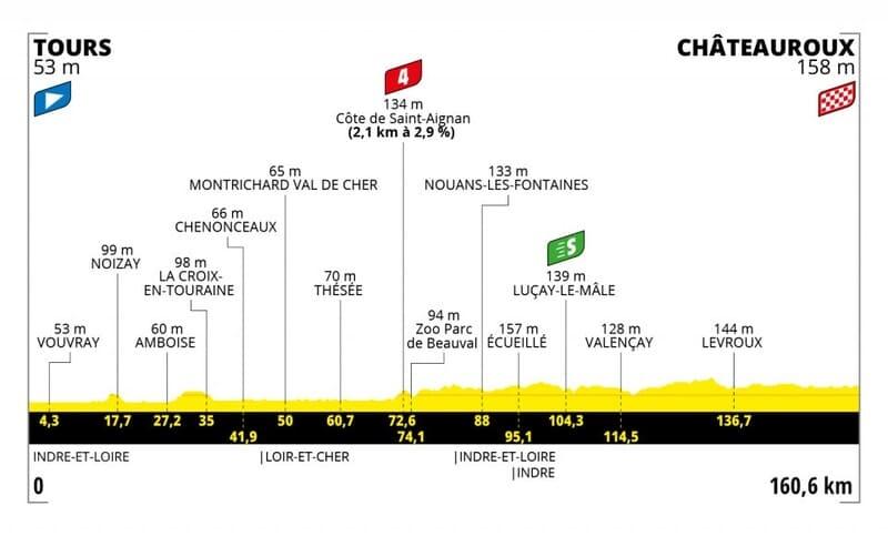 Profil Étape 6 Tour de France